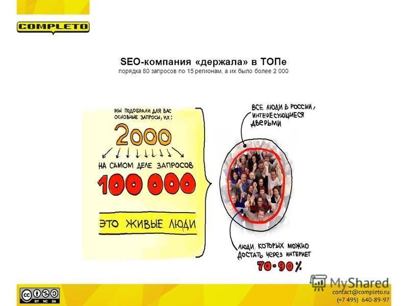 SEO-компания «держала» в ТОПе порядка 80 запросов по 15 регионам, а их было более 2 000