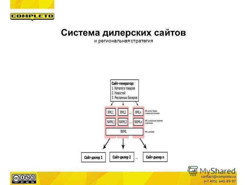 Система дилерских сайтов и региональная стратегия