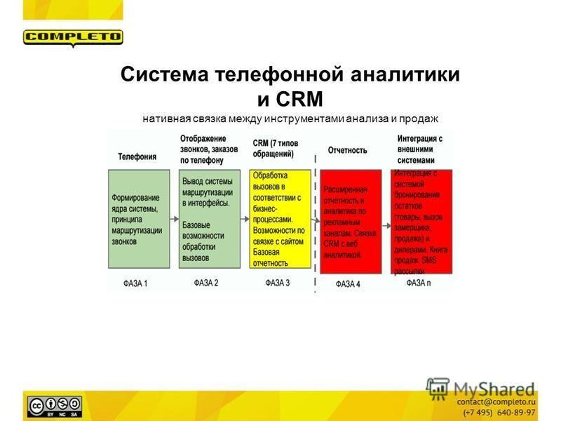 Система телефонной аналитики и CRM нативная связка между инструментами анализа и продаж
