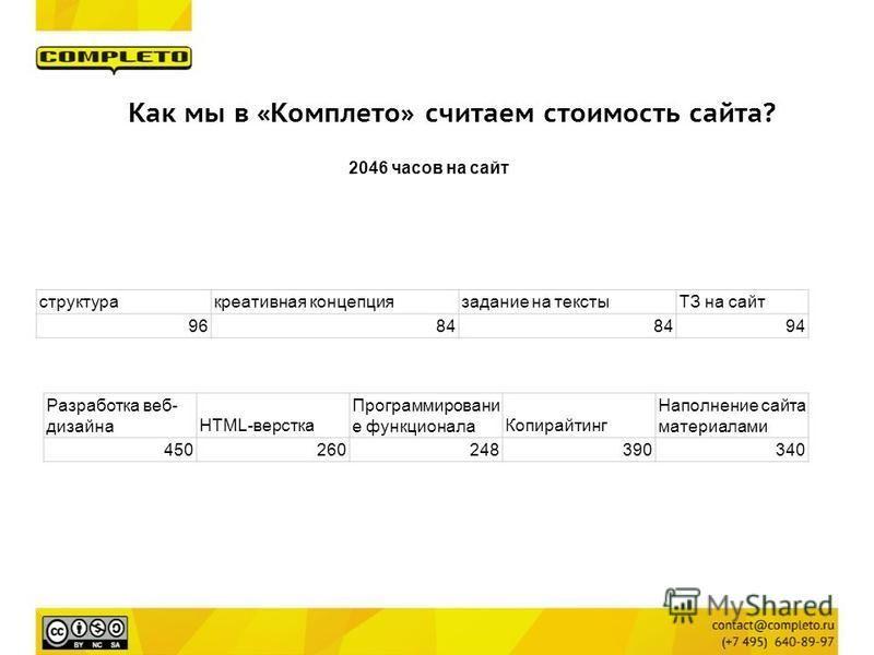 Как мы в «Комплето» считаем стоимость сайта? структура креативная концепция задание на текстыТЗ на сайт 9684 94 Разработка веб- дизайнаHTML-верстка Программировани е функционала Копирайтинг Наполнение сайта материалами 450260248390340 2046 часов на с