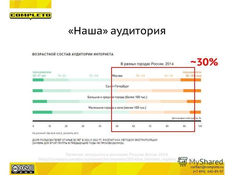 Развитие интернета в регионах России, Весна 2014 http://company.yandex.ru/researches/reports/2014/ya_internet_regions_2014. xml ~30% «Наша» аудитория