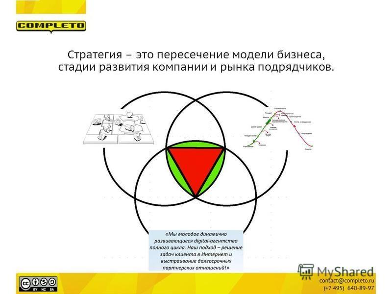 Стратегия – это пересечение модели бизнеса, стадии развития компании и рынка подрядчиков.