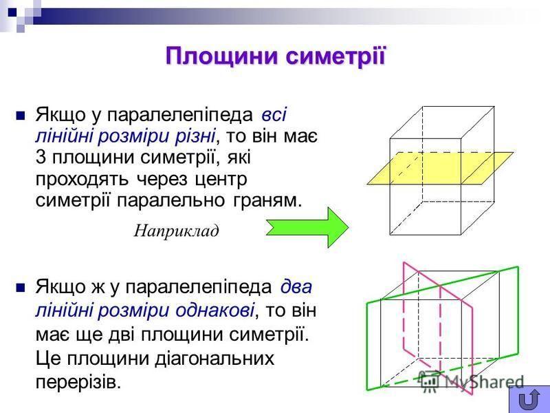 Властивість діагоналі прямокутного паралелепіпеда Упрямокутному паралелепіпеді квадрат будь-якої діагоналі дорівнює сумі квадратів трьох його вимірів. d 2 =a 2 +b 2 +c 2 a b c d