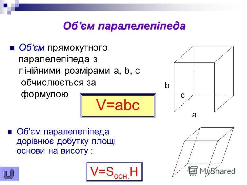 Куб Прямокутний паралелепіпед, у якого всі ребра рівні, називається кубом. Куб має 9 площин симетрії. a a a Обєм куба: V=a 3 Площа поверхні куба: S=6a 2