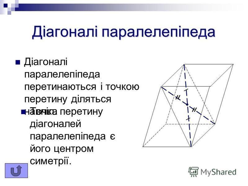 Грані паралелепіпеда Грані паралелепіпеда, які не мають спільних вершин, називаються протилежними протилежними. Протилежні грані паралелепіпеда паралельні і рівні.