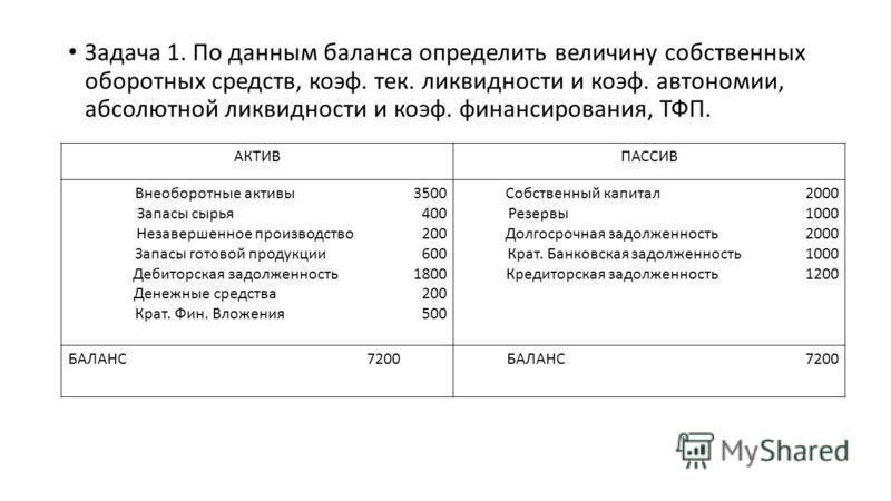 Задача 1. По данным баланса определить величину собственных оборотных средств, коэфф. тек. ликвидности и коэфф. автономии, абсолютной ликвидности и коэфф. финансирования, ТФП. АКТИВПАССИВ Внеоборотные активы 3500 Запасы сырья 400 Незавершенное произв