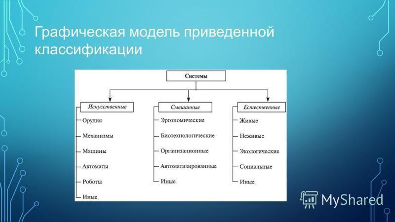 Графическая модель приведенной классификации
