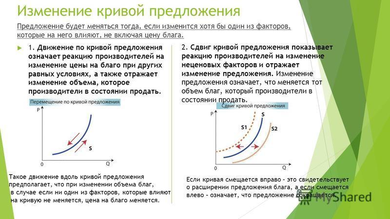 Изменение кривой предложения Предложение будет меняться тогда, если изменится хотя бы один из факторов, которые на него влияют, не включая цену блага. 1. Движение по кривой предложения означает реакцию производителей на изменение цены на благо при др