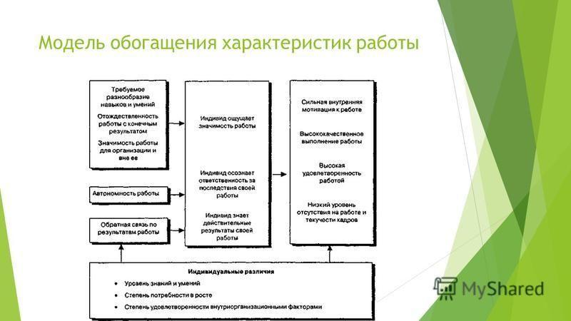 Модель обогащения характеристик работы