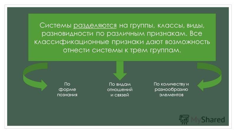 Системы разделяются на группы, классы, виды, разновидности по различным признакам. Все классификационные признаки дают возможность отнести системы к трем группам. По форме познания По количеству и разнообразию элементов По видам отношений и связей