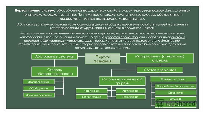 Первая группа систем, обособленная по характеру свойств, характеризуется классификационным признаком «форма познания». По нему все системы делятся на два класса: абстрактные и конкретные, или так называемые материальные. Абстрактные системы основаны