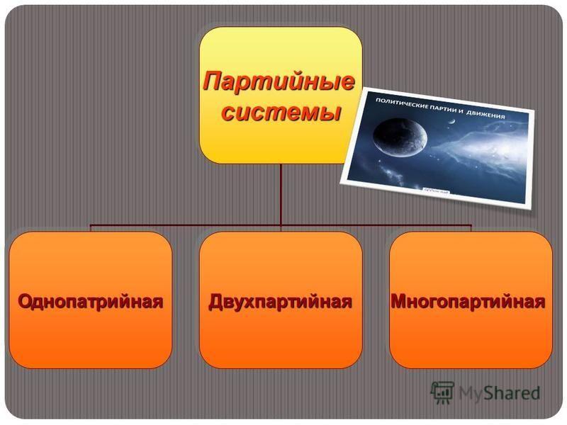 Партийные системы Однопатрийная Однопатрийная ДвухпартийнаяДвухпартийная МногопартийнаяМногопартийная