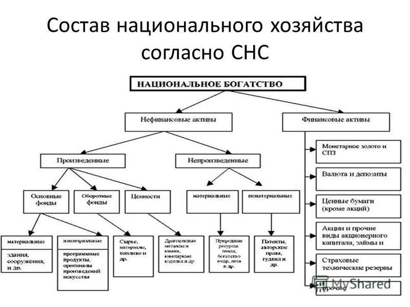 Состав национального хозяйства согласно СНС