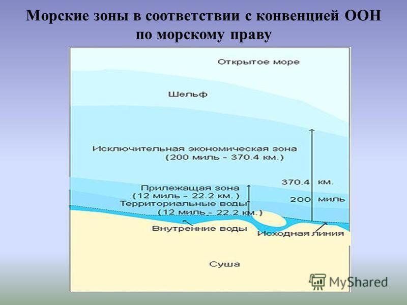 Морские зоны в соответствии с конвенцией ООН по морскому праву