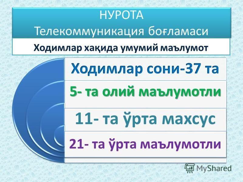 НУРОТА Телекоммуникация боғламаси 5- та юлий маълумотли 11- та ўрта махсус 21- та ўрта маълумотли