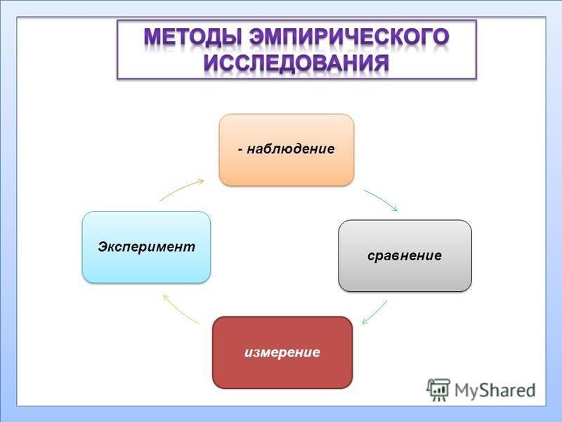 - наблюдение сравнение измерение Эксперимент