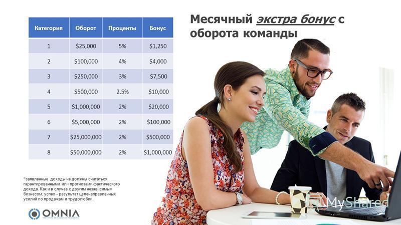 Категория ОборотПроценты Бонус 1$25,0005%$1,250 2$100,0004%$4,000 3$250,0003% $7,500 4$500,0002.5% $10,000 5$1,000,0002% $20,000 6$5,000,0002% $100,000 7$25,000,0002%$500,000 8$50,000,0002%$1,000,000 Месячный экстра бонус с оборота команды * заявленн