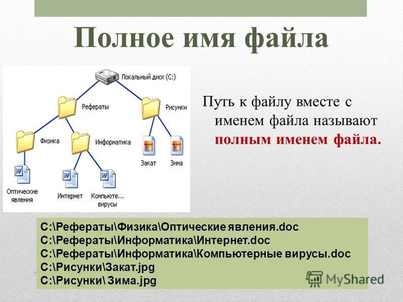 Полное имя файла Путь к файлу вместе с именем файла называют полным именем файла. C:\Рефераты\Физика\Оптические явления.doc C:\Рефераты\Информатика\Интернет.doc C:\Рефераты\Информатика\Компьютерные вирусы.doc C:\Рисунки\Закат.jpg C:\Рисунки\ Зима.jpg