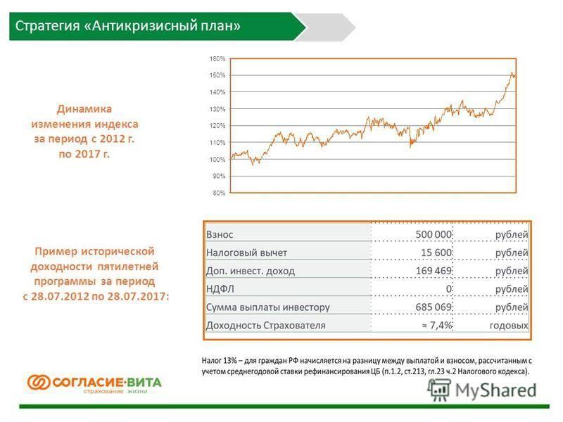 Динамика изменения индекса за период с 2012 г. по 2017 г. Пример исторической доходности пятилетней программы за период с 28.07.2012 по 28.07.2017: Стратегия «Антикризисный план»