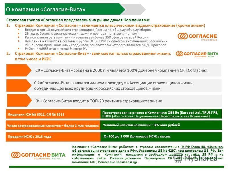 О компании «Согласие-Вита» СК «Согласие-Вита» является членом президиума Ассоциации страховщиков жизни, объединяющей всех крупнейших российских страховщиков жизни. СК «Согласие-Вита» входит в ТОП-20 рейтинга страховщиков жизни. СК «Согласие-Вита» соз