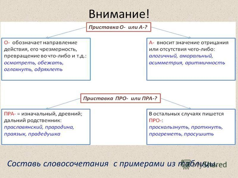 Внимание! Составь словосочетания с примерами из таблицы.
