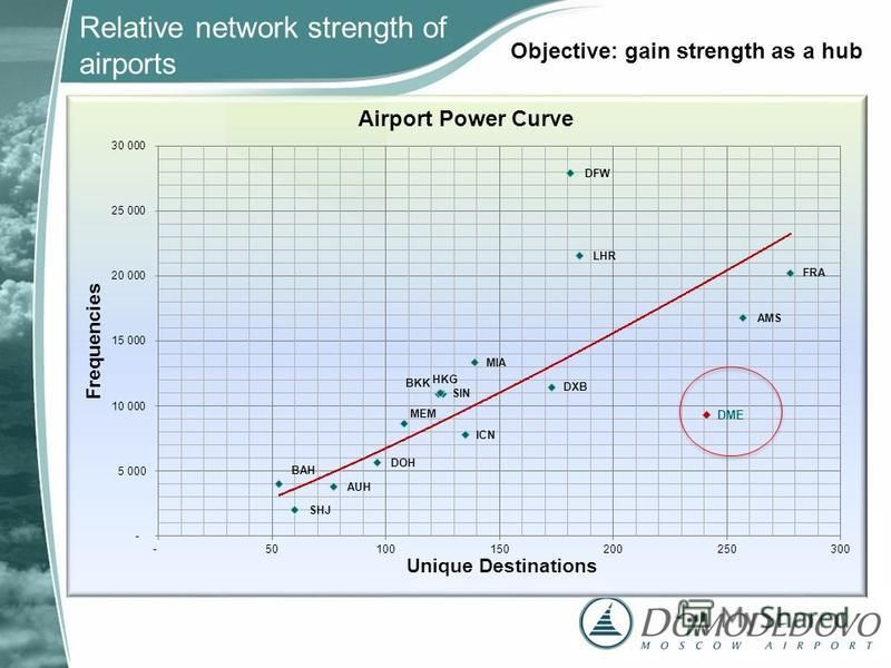 Relative network strength of airports Objective: gain strength as a hub