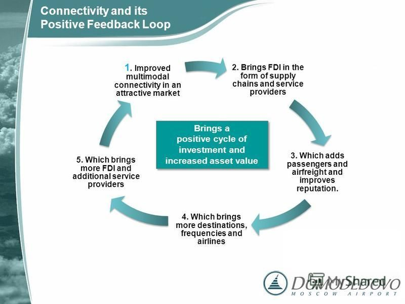 Brings a positive cycle of investment and increased asset value Brings a positive cycle of investment and increased asset value Connectivity and its Positive Feedback Loop