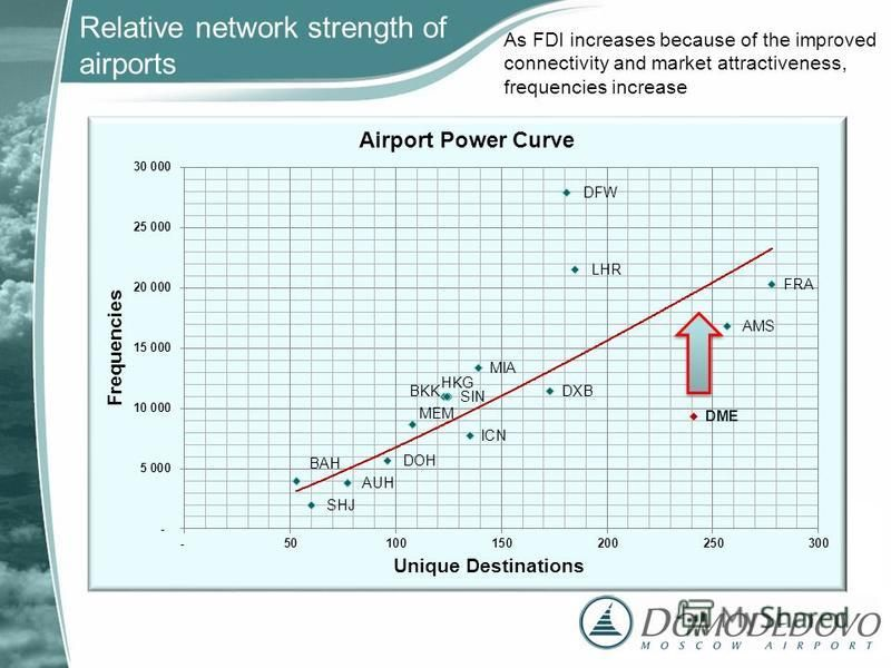 As FDI increases because of the improved connectivity and market attractiveness, frequencies increase Relative network strength of airports