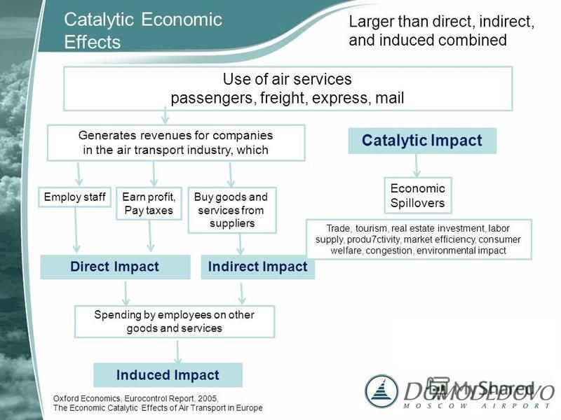 Use of air services passengers, freight, express, mail Generates revenues for companies in the air transport industry, which Employ staffEarn profit, Pay taxes Buy goods and services from suppliers Indirect ImpactDirect Impact Spending by employees o
