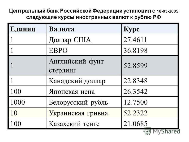Центральный банк Российской Федерации установил с 18-03-2005 следующие курсы иностранных валют к рублю РФ Единиц ВалютаКурс 1Доллар США27.4611 1ЕВРО36.8198 1 Английский фунт стерлинг 52.8599 1Канадский доллар 22.8348 100Японская иена 26.3542 1000Белo
