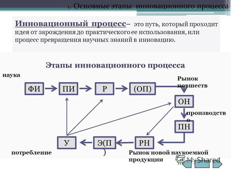 1. Основные этапы инновационного процесса Этапы инновационного процесса ФИПИР(ОП) ОН ПН РНЭ(П ) У наука потребление Рынок новшеств производств о Рынок новой наукоемкой продукции