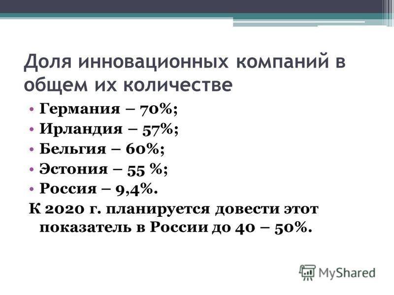 Доля инновационных компаний в общем их количестве Германия – 70%; Ирландия – 57%; Бельгия – 60%; Эстония – 55 %; Россия – 9,4%. К 2020 г. планируется довести этот показатель в России до 40 – 50%.