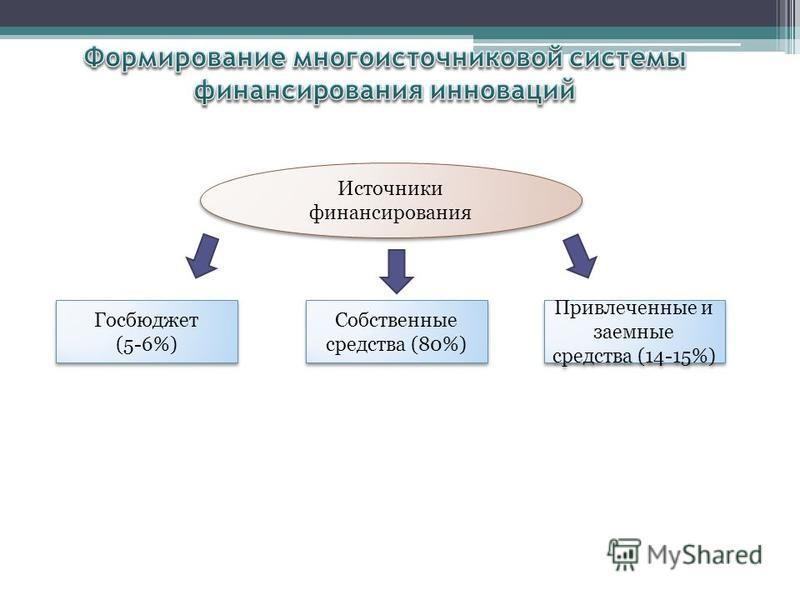 Источники финансирования Собственные средства (80%) Привлеченные и заемные средства (14-15%) Госбюджет (5-6%)