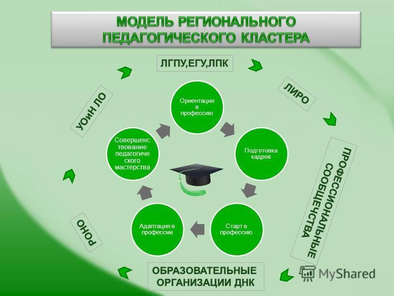 Ориентация в профессию Подготовка кадров Старт в профессию Адаптация в профессии Совершенс твование педагогического мастерства