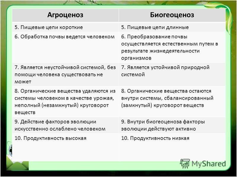 Агроценоз Биогеоценоз 5. Пищевые цепи короткие 5. Пищевые цепи длинные 6. Обработка почвы ведется человеком 6. Преобразование почвы осуществляется естественным путем в результате жизнедеятельности организмов 7. Является неустойчивой системой, без пом