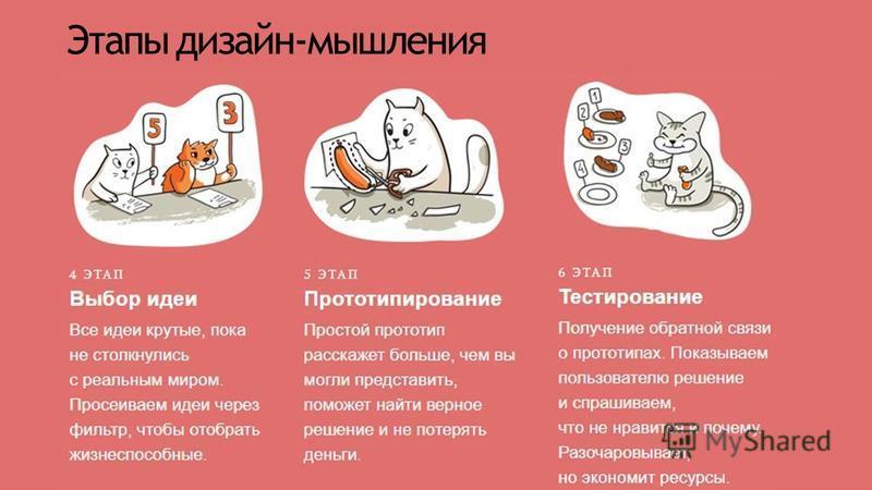 Этапы дизайн-мышления