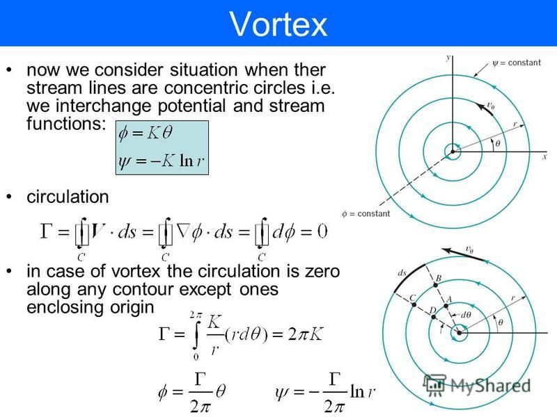 Vortex now we consider situation when ther stream lines are concentric circles i.e. we interchange potential and stream functions: circulation in case of vortex the circulation is zero along any contour except ones enclosing origin