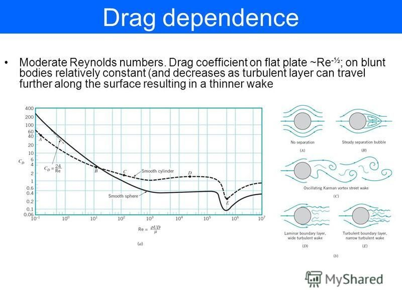 Drag dependence Moderate Reynolds numbers. Drag coefficient on flat plate ~Re -½ ; on blunt bodies relatively constant (and decreases as turbulent layer can travel further along the surface resulting in a thinner wake