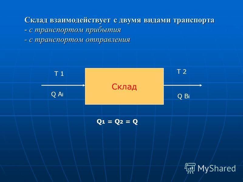 Склад взаимодействует с двумя видами транспорта - с транспортом прибытия - с транспортом отправления Склад Т 1 Т 2 Q A i Q B i Q 1 = Q 2 = Q