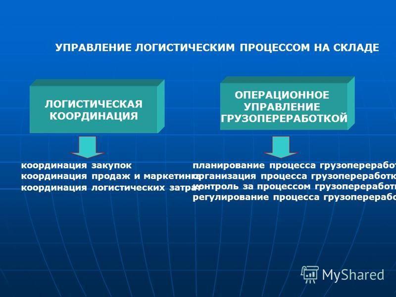 УПРАВЛЕНИЕ ЛОГИСТИЧЕСКИМ ПРОЦЕССОМ НА СКЛАДЕ ЛОГИСТИЧЕСКАЯ КООРДИНАЦИЯ ОПЕРАЦИОННОЕ УПРАВЛЕНИЕ ГРУЗОПЕРЕРАБОТКОЙ координация закупок координация продаж и маркетинга координация логистических затрат планирование процесса грузопереработки организация п