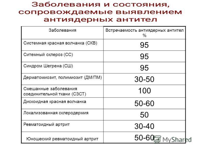 Заболевания Встречаемость антиядерных антител % Системная красная волчанка (СКВ) 95 Ситемный склероз (CC) 95 Синдром Шегрена (СШ) 95 Дерматомиозит, полимиозит (ДМ/ПМ) 30-50 Смешанные заболевания соединиительной ткани (СЗСТ) 100 Дискоидная красная вол