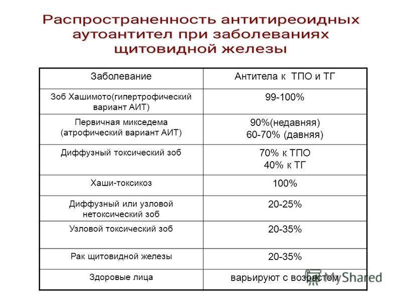 Заболевание Антитела к ТПО и ТГ Зоб Хашимото(гипертрофический вариант АИТ) 99-100% Первичная микседема (атрофический вариант АИТ) 90%(недавняя) 60-70% (давняя) Диффузный токсический зоб 70% к ТПО 40% к ТГ Хаши-токсикоз 100% Диффузный или узловой нето