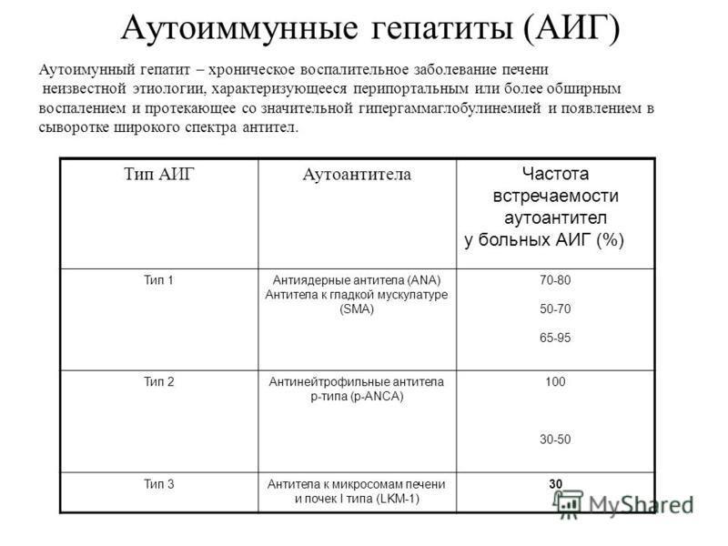 Аутоиммунные гепатиты (АИГ) Тип АИГАутоантитела Частота встречаемости aутоантител у больных АИГ (%) Тип 1Антиядерные антитела (ANA) Антитела к гладкой мускулатуре (SMA) 70-80 50-70 65-95 Тип 2Антинейтрофильные антитела p-типа (р-АNCA) 100 30-50 Тип 3