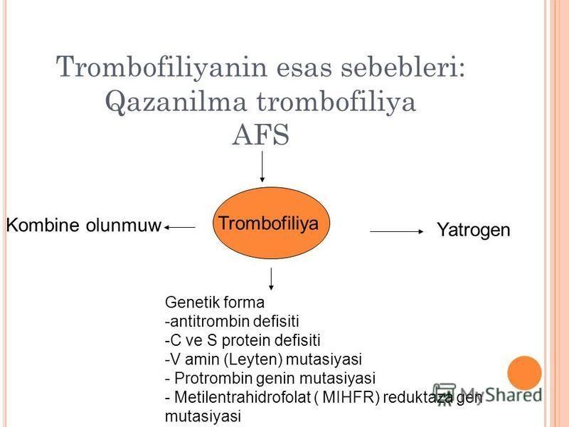 Trombofiliyanin esas sebebleri: Qazanilma trombofiliya AFS Trombofiliya Yatrogen Kombine olunmuw Genetik forma -antitrombin defisiti -C ve S protein defisiti -V amin (Leyten) mutasiyasi - Protrombin genin mutasiyasi - Metilentrahidrofolat ( MIHFR) re