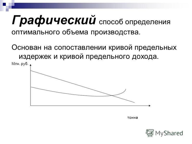 Графический способ определения оптимального объема производства. Основан на сопоставлении кривой предельных издержек и кривой предельного дохода. Млн. руб. тонна