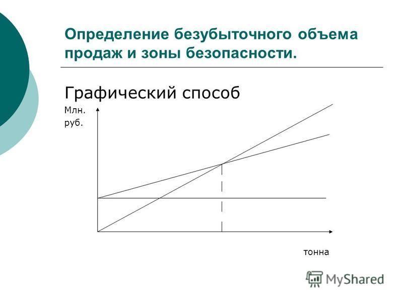 Определение безубыточного объема продаж и зоны безопасности. Графический способ Млн. руб. тонна