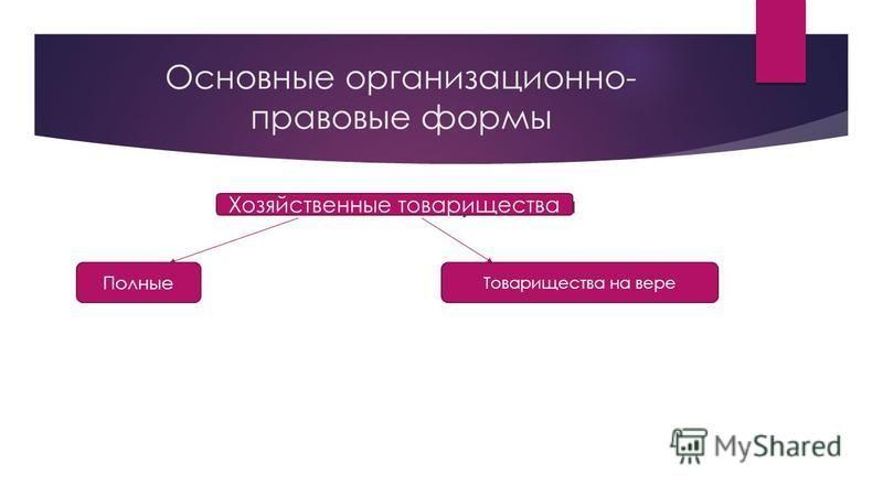 Основные организационно- правовые формы Хозяйственные товарищества Полные Товарищества на вере Полные Товарищества на вере Хозяйственные товарищества