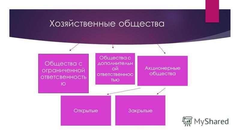 Хозяйственные общества Общества с ограниченной ответственностью Общества с дополнительной ответственностью Акционерные общества Открытые Закрытые
