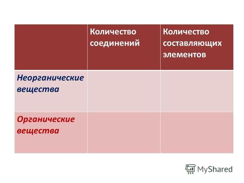 Количество соединений Количество составляющих элементов Неорганические вещества Органические вещества