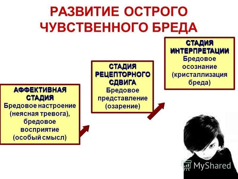 РАЗВИТИЕ ОСТРОГО ЧУВСТВЕННОГО БРЕДА АФФЕКТИВНАЯ СТАДИЯ Бредовое настроение (неясная тревога), бредовое восприятие (особый смысл) СТАДИЯ РЕЦЕПТОРНОГО СДВИГА Бредовое представление (озарение) СТАДИЯ ИНТЕРПРЕТАЦИИ Бредовое осознание (кристаллизация бред